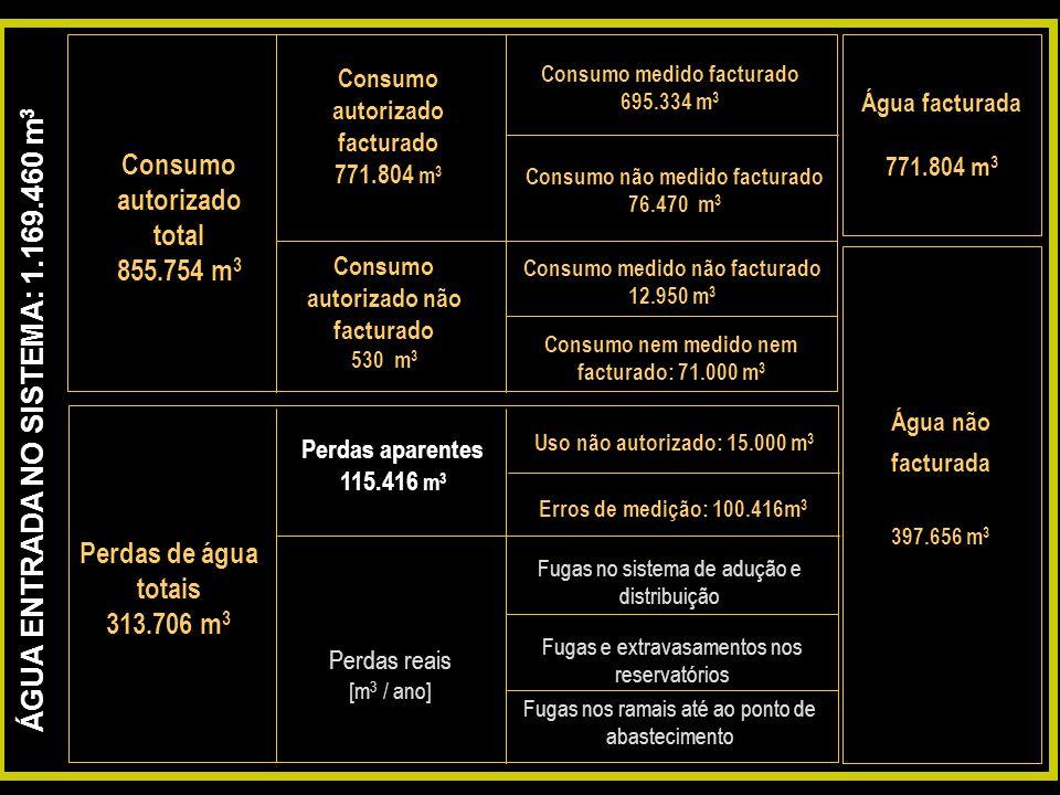 ÁGUA ENTRADA NO SISTEMA: 1.169.460 m 3 Consumo autorizado total 855.754 m 3 Perdas de água totais 313.706 m 3 Água facturada 771.804 m 3 Água não fact