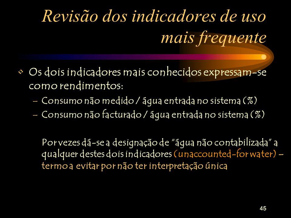 45 Revisão dos indicadores de uso mais frequente Os dois indicadores mais conhecidos expressam-se como rendimentos: –Consumo não medido / água entrada