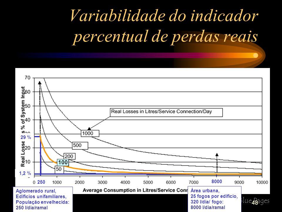 48 Variabilidade do indicador percentual de perdas reais Ref: IWA Blue Pages 100 250 8000 1,2 % 29 % Aglomerado rural, Edifícios unifamiliares, População envelhecida: 250 l/dia/ramal Área urbana, 25 fogos por edifício, 320 l/dia/ fogo: 8000 l/dia/ramal