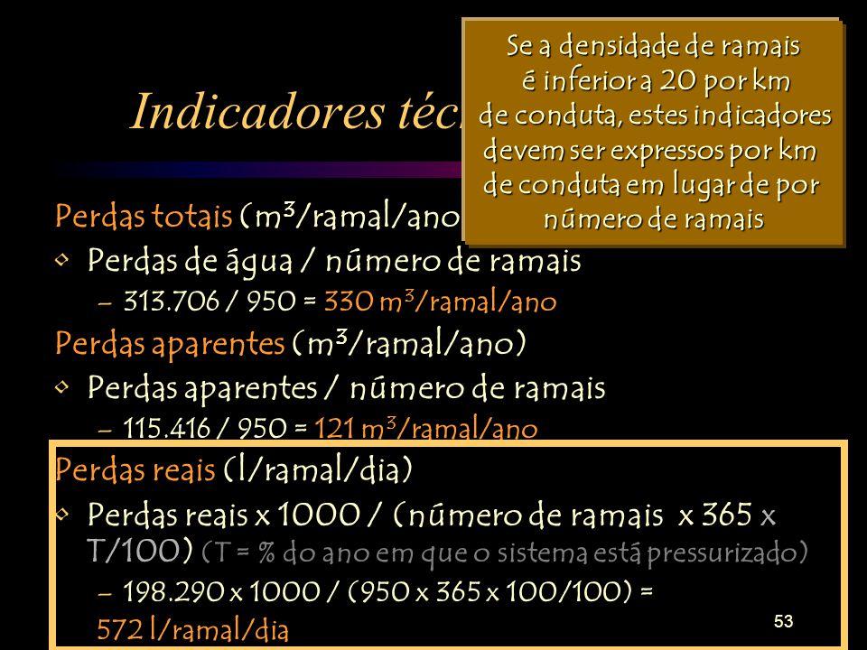 53 Indicadores técnicos de perdas Perdas totais (m 3 /ramal/ano) Perdas de água / número de ramais –313.706 / 950 = 330 m 3 /ramal/ano Perdas aparentes (m 3 /ramal/ano) Perdas aparentes / número de ramais –115.416 / 950 = 121 m 3 /ramal/ano Perdas reais (l/ramal/dia) Perdas reais x 1000 / (número de ramais x 365 x T/100) (T = % do ano em que o sistema está pressurizado) –198.290 x 1000 / (950 x 365 x 100/100) = 572 l/ramal/dia Se a densidade de ramais é inferior a 20 por km é inferior a 20 por km de conduta, estes indicadores de conduta, estes indicadores devem ser expressos por km de conduta em lugar de por número de ramais
