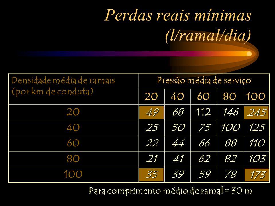 55 Perdas reais mínimas (l/ramal/dia) Densidade média de ramais (por km de conduta) Pressão média de serviço 20406080100 203468112146170 40255075100125 6022446688110 8021416282103 1002039597898 Para os casos de ramais muito curtos Para comprimento médio de ramal = 10 m39123 25 195 49173 35 245 Para comprimento médio de ramal = 30 m