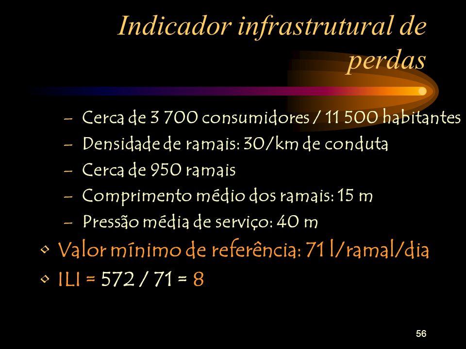 56 Indicador infrastrutural de perdas – Cerca de 3 700 consumidores / 11 500 habitantes – Densidade de ramais: 30/km de conduta – Cerca de 950 ramais