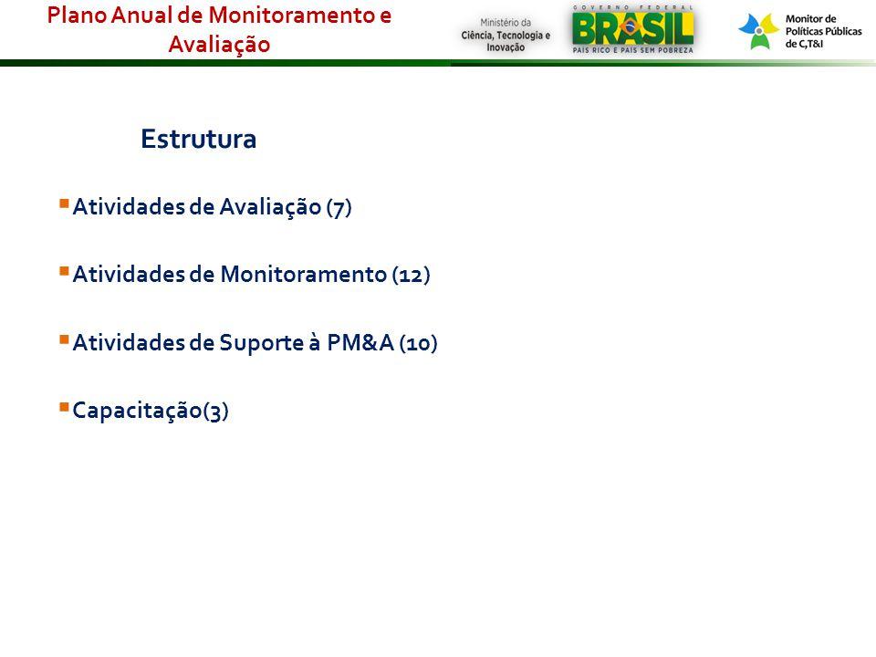 Estrutura Atividades de Avaliação (7) Atividades de Monitoramento (12) Atividades de Suporte à PM&A (10) Capacitação(3) Plano Anual de Monitoramento e