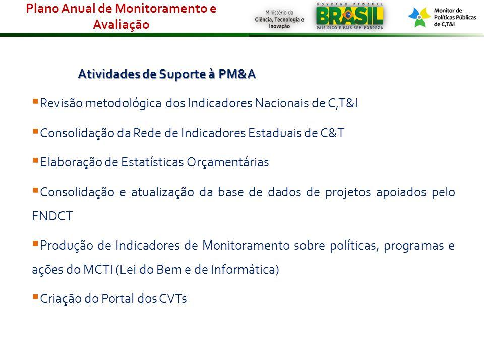 Atividades de Suporte à PM&A Revisão metodológica dos Indicadores Nacionais de C,T&I Consolidação da Rede de Indicadores Estaduais de C&T Elaboração d