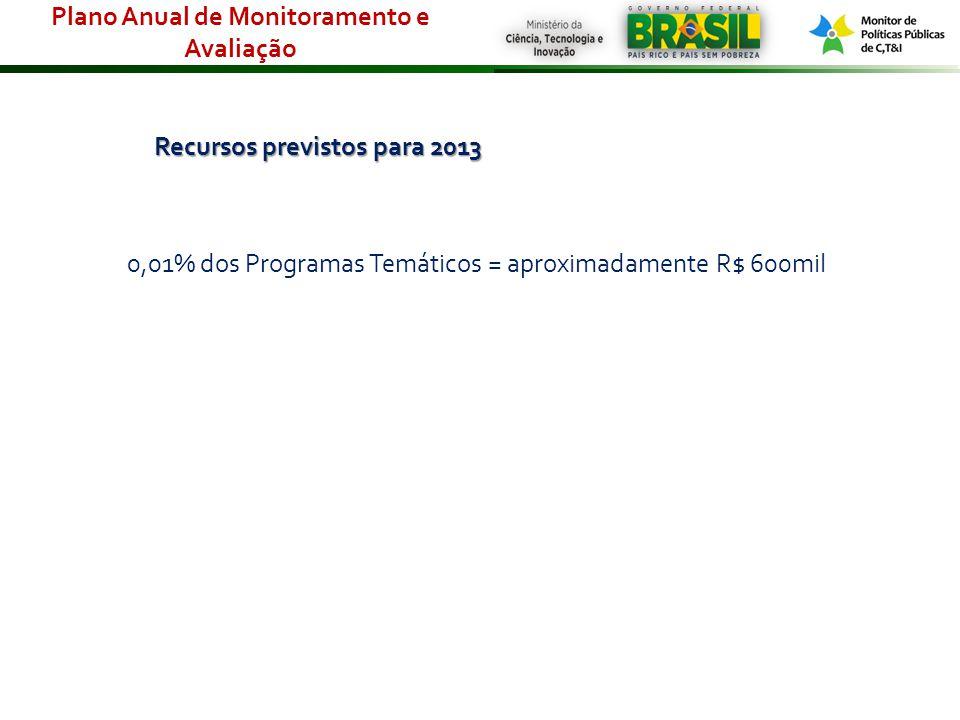 Recursos previstos para 2013 0,01% dos Programas Temáticos = aproximadamente R$ 600mil Plano Anual de Monitoramento e Avaliação