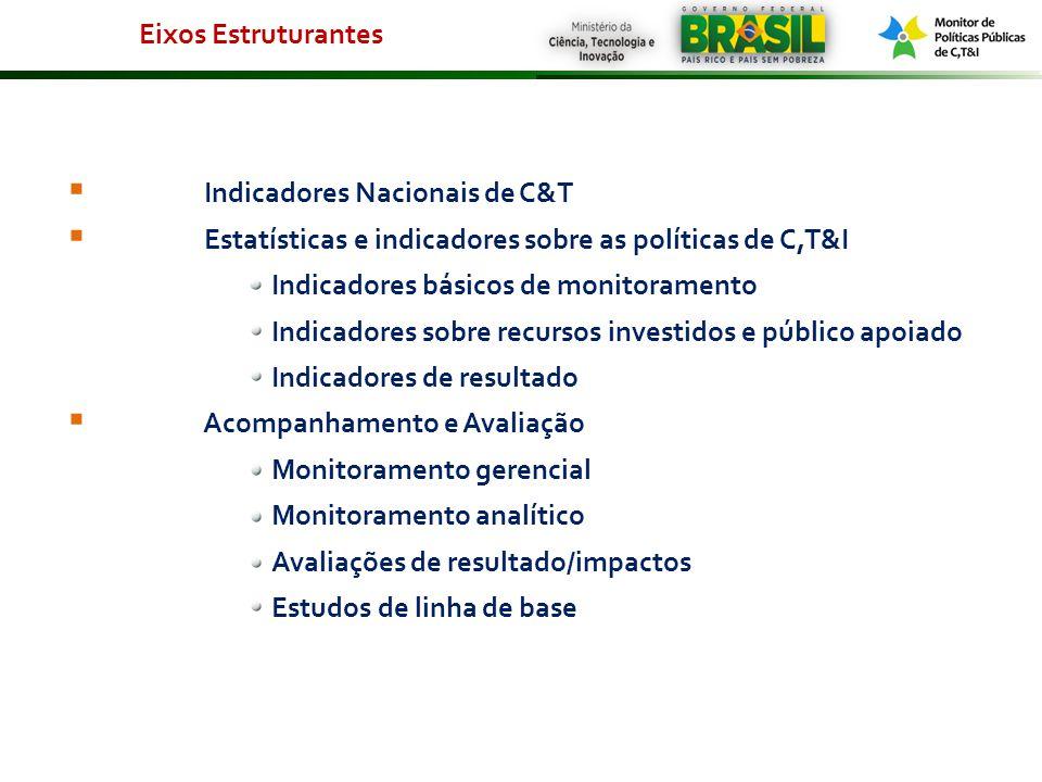 Indicadores Nacionais de C&T Estatísticas e indicadores sobre as políticas de C,T&I Indicadores básicos de monitoramento Indicadores sobre recursos in
