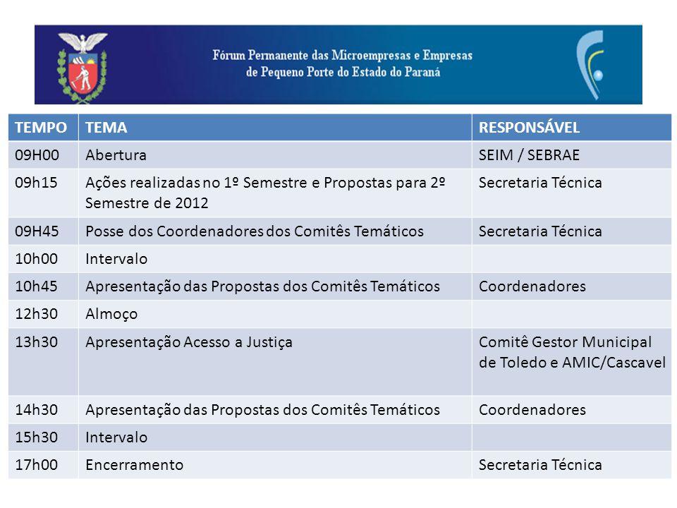 TEMPOTEMARESPONSÁVEL 09H00AberturaSEIM / SEBRAE 09h15 Ações realizadas no 1º Semestre e Propostas para 2º Semestre de 2012 Secretaria Técnica 09H45Pos