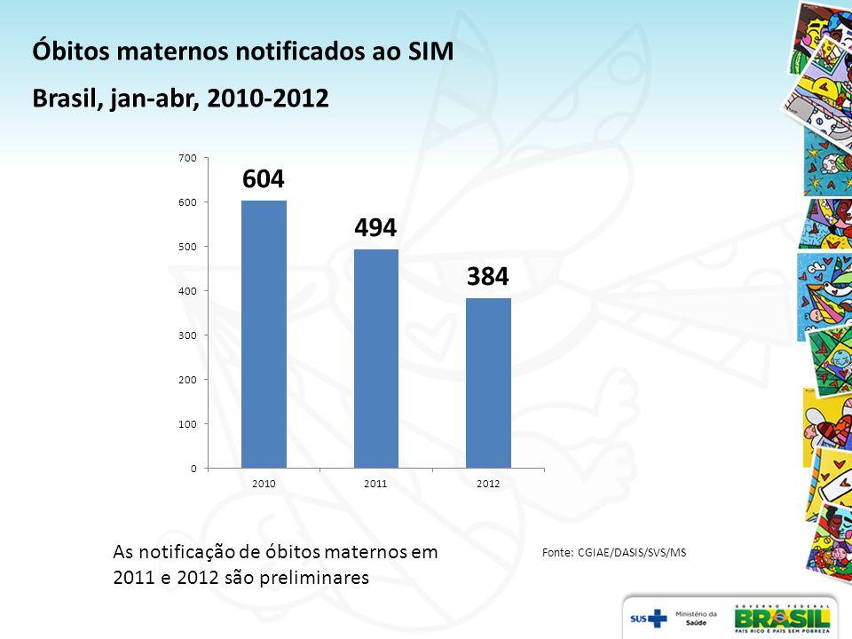 Fonte: CGIAE/DASIS/SVS/MS Investigação (%) de óbitos de MIF Brasil, jan-abr, 2010-2012 As notificação de óbitos maternos em 2011 e 2012 são preliminares.