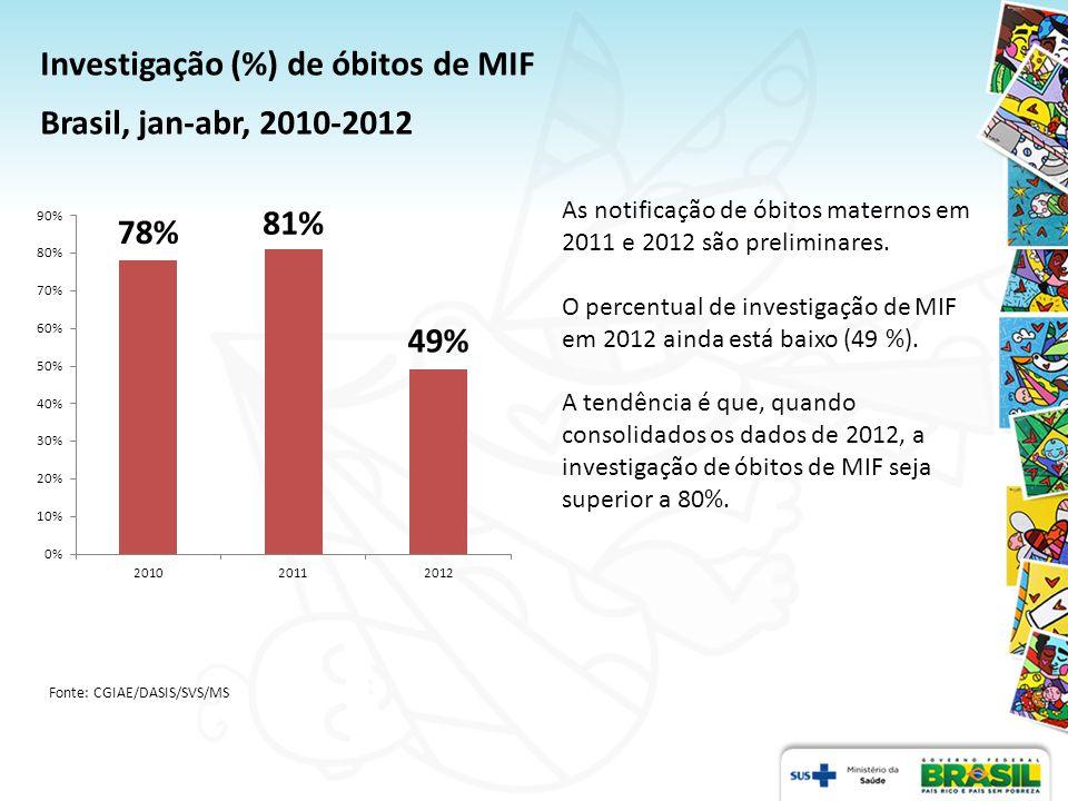 Investigação de óbitos nas MIF.