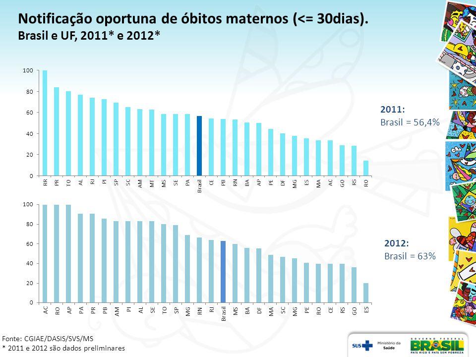 * Para 2011 são dados preliminares Fonte: CGIAE/DASIS/SVS/MS Data: 11 de julho de 2012 Ocorrência de Óbitos Maternos e diagrama de fluxo (do município de residência para o de ocorrência do óbito).