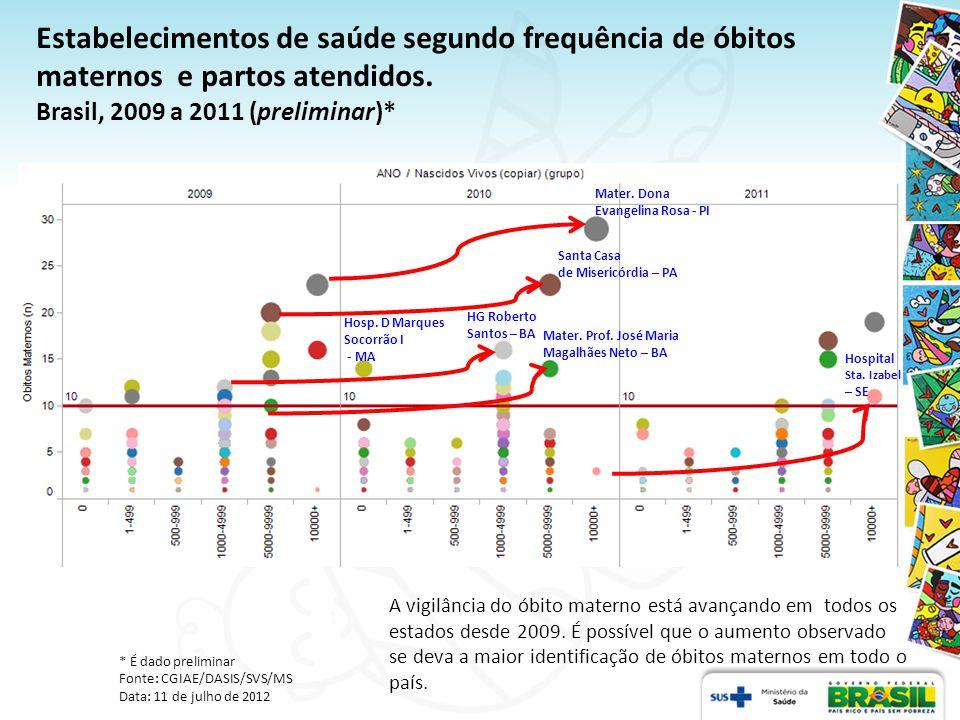 Painel de Monitoramento da Mortalidade Materna Fonte: CGIAE/DASIS/SVS/MS http://svs.aids.gov.br/dashboard/mortalidade/materna.show.mtw