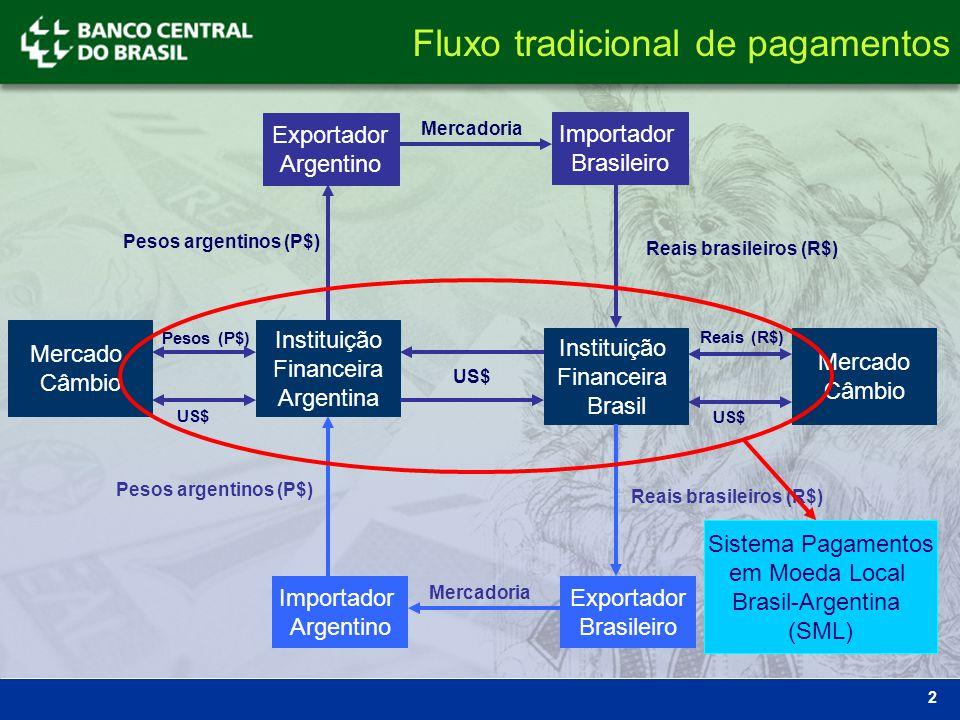 2 Exportador Argentino Importador Brasileiro Mercadoria Instituição Financeira Argentina Instituição Financeira Brasil Reais brasileiros (R$) Pesos ar