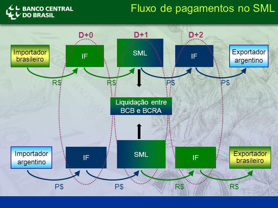 Importador brasileiro Exportador argentino IF SML IF Importador argentino Exportador brasileiro IF R$ P$ R$ D+0 D+1D+2 SML Liquidação entre BCB e BCRA