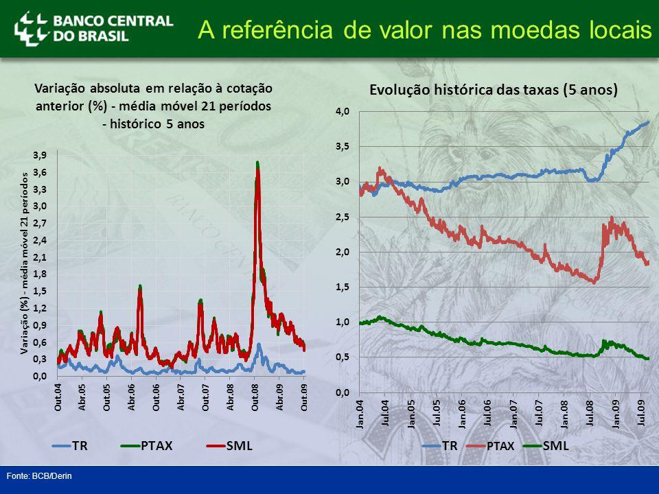 Fonte: BCB/Derin A referência de valor nas moedas locais