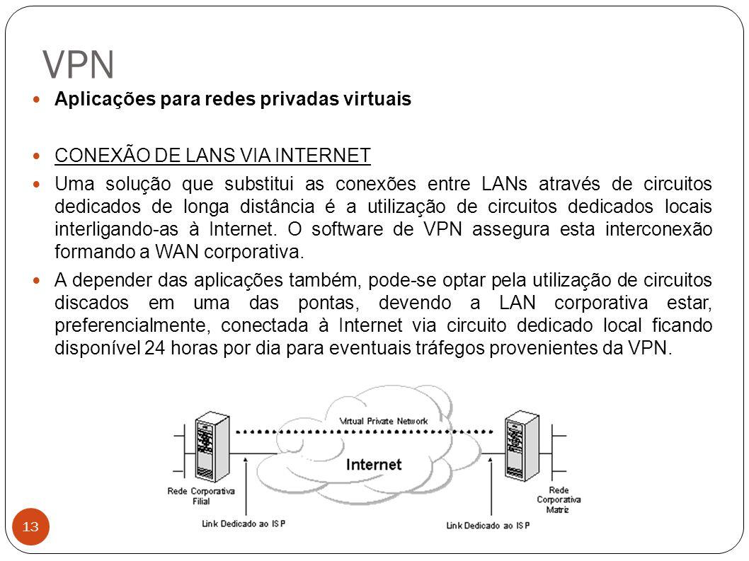 VPN 13 Aplicações para redes privadas virtuais CONEXÃO DE LANS VIA INTERNET Uma solução que substitui as conexões entre LANs através de circuitos dedicados de longa distância é a utilização de circuitos dedicados locais interligando-as à Internet.