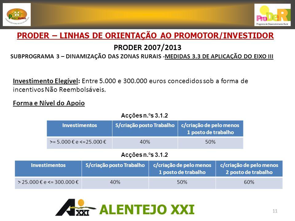 Investimento Elegível: Entre 5.000 e 300.000 euros concedidos sob a forma de incentivos Não Reembolsáveis.