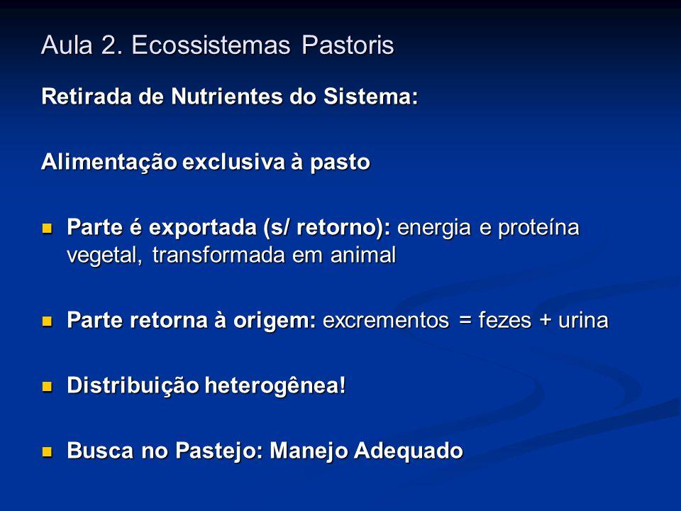 Aula 2. Ecossistemas Pastoris Retirada de Nutrientes do Sistema: Alimentação exclusiva à pasto Parte é exportada (s/ retorno): energia e proteína vege