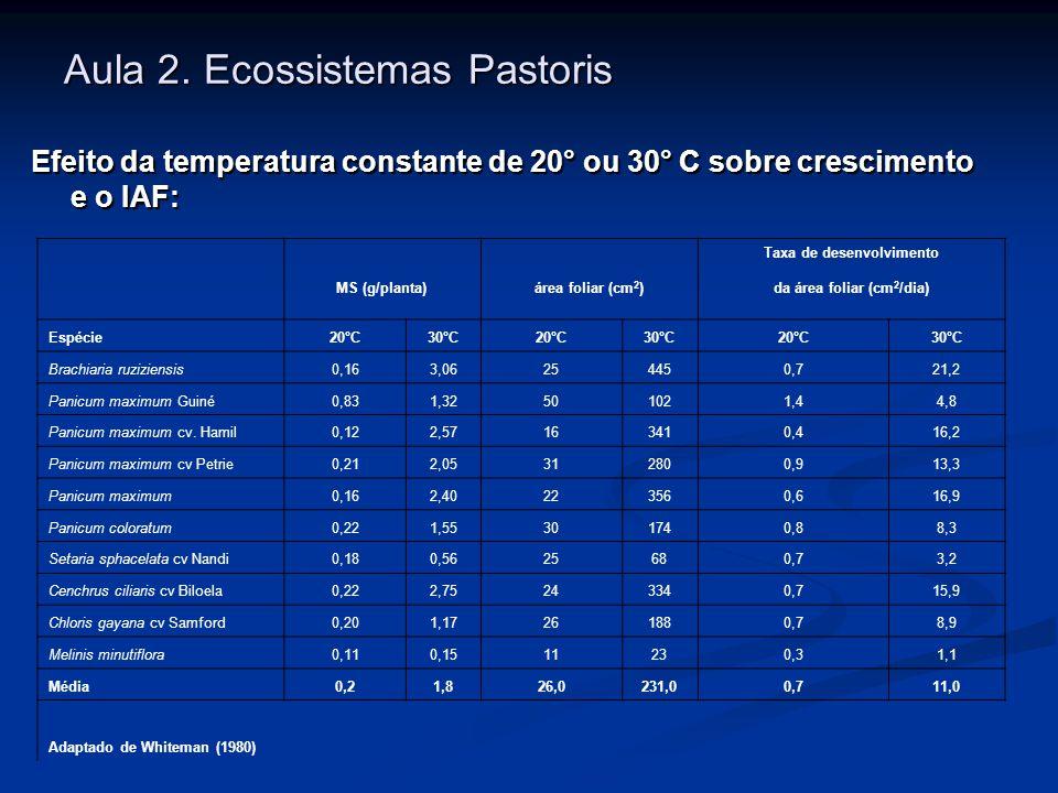 Aula 2. Ecossistemas Pastoris Efeito da temperatura constante de 20° ou 30° C sobre crescimento e o IAF: MS (g/planta) área foliar (cm 2 ) Taxa de des