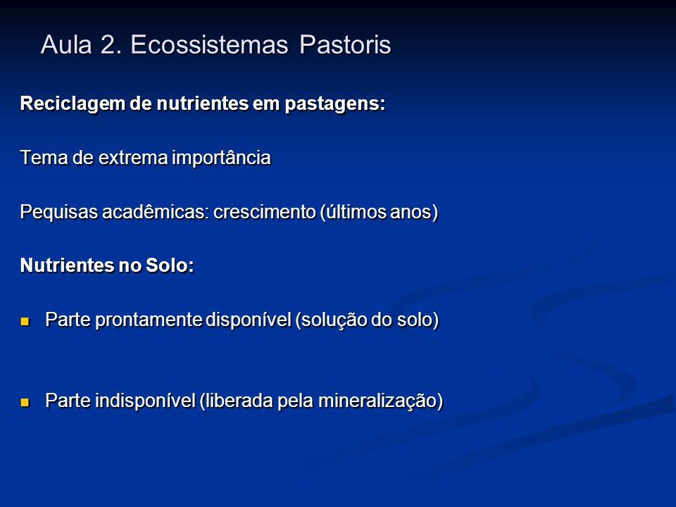 Aula 2. Ecossistemas Pastoris Reciclagem de nutrientes em pastagens: Tema de extrema importância Pequisas acadêmicas: crescimento (últimos anos) Nutri