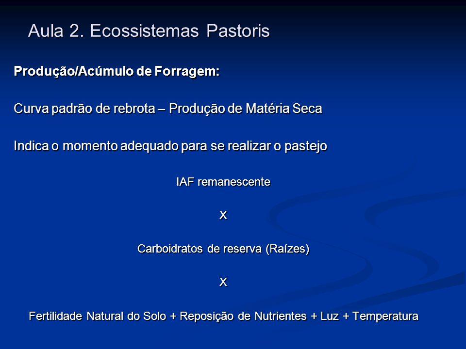 Aula 2. Ecossistemas Pastoris Produção/Acúmulo de Forragem: Curva padrão de rebrota – Produção de Matéria Seca Indica o momento adequado para se reali