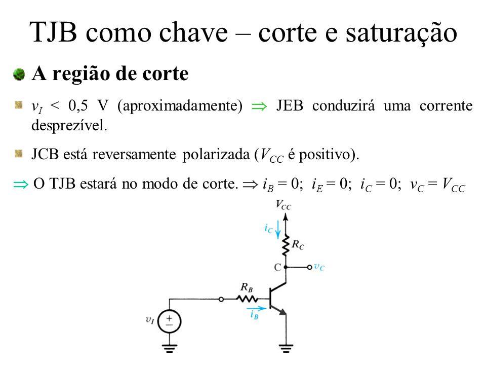 A região de corte v I < 0,5 V (aproximadamente) JEB conduzirá uma corrente desprezível. JCB está reversamente polarizada (V CC é positivo). O TJB esta