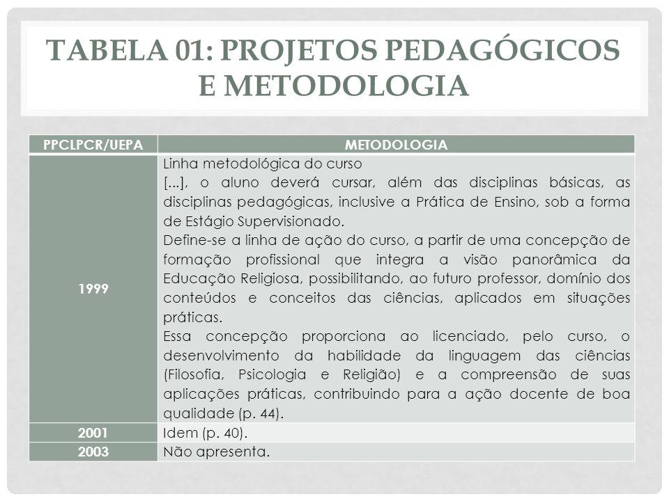 TABELA 01: PROJETOS PEDAGÓGICOS E METODOLOGIA PPCLPCR/UEPAMETODOLOGIA 1999 Linha metodológica do curso [...], o aluno deverá cursar, além das discipli