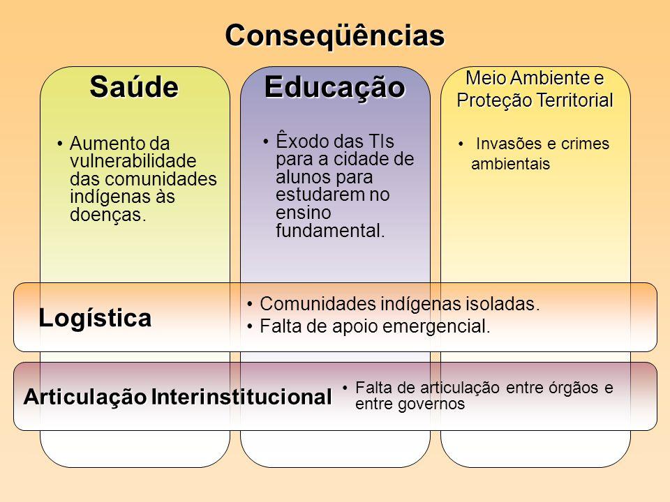 SaúdeEducação Meio Ambiente e Proteção Territorial Logística Logística Articulação Interinstitucional Êxodo das TIs para a cidade de alunos para estud