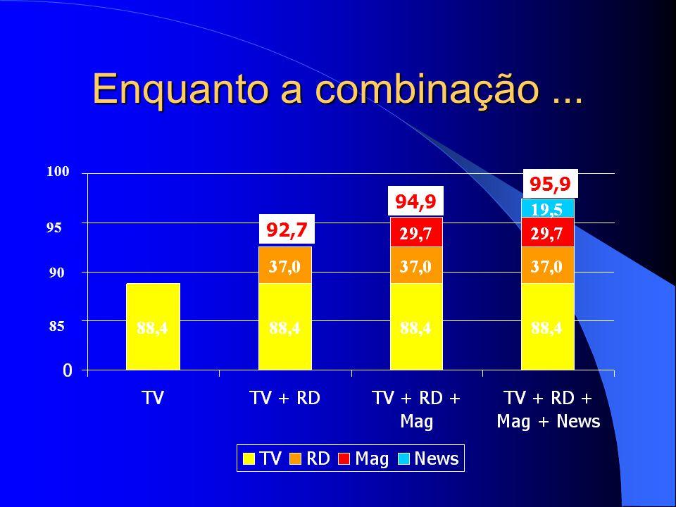 Pois cada meio isolado tem limitações ( ex. :TV) 30% 50%50% 70% 90% 12345678910 cobertura