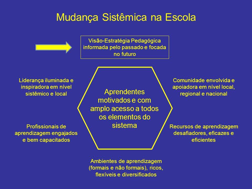 Mudança Sistêmica na Escola Visão-Estratégia Pedagógica informada pelo passado e focada no futuro Ambientes de aprendizagem (formais e não formais), r