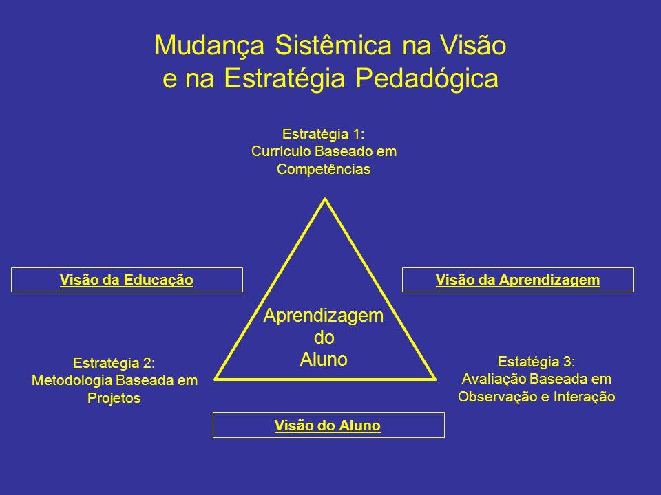 Mudança Sistêmica na Visão e na Estratégia Pedadógica Estratégia 1: Currículo Baseado em Competências Estratégia 2: Metodologia Baseada em Projetos Ap