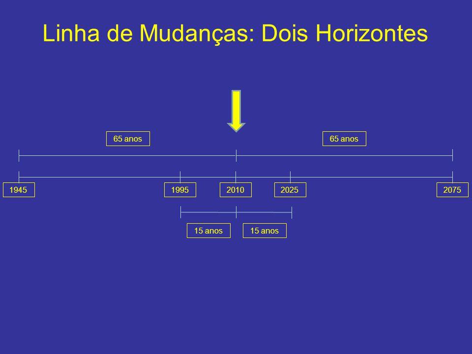 Linha de Mudanças: Dois Horizontes 20101995202519452075 65 anos 15 anos