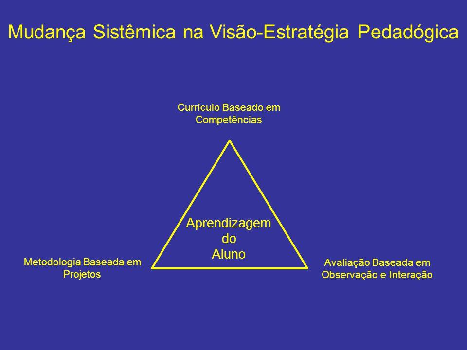 Mudança Sistêmica na Visão-Estratégia Pedadógica Currículo Baseado em Competências Metodologia Baseada em Projetos Aprendizagem do Aluno Avaliação Bas
