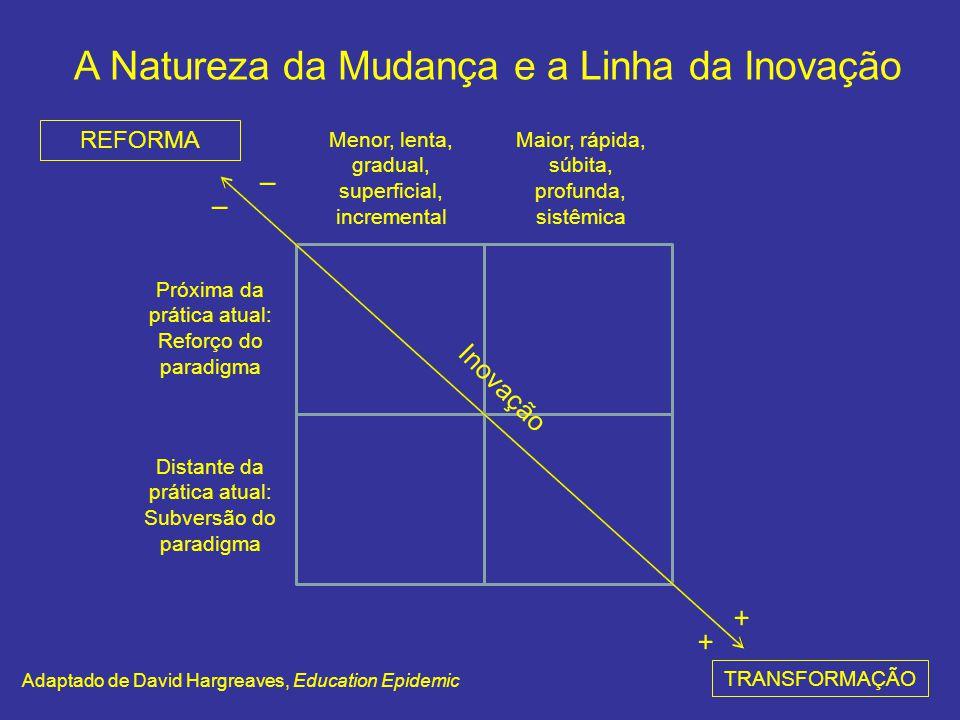Menor, lenta, gradual, superficial, incremental Maior, rápida, súbita, profunda, sistêmica Próxima da prática atual: Reforço do paradigma Distante da