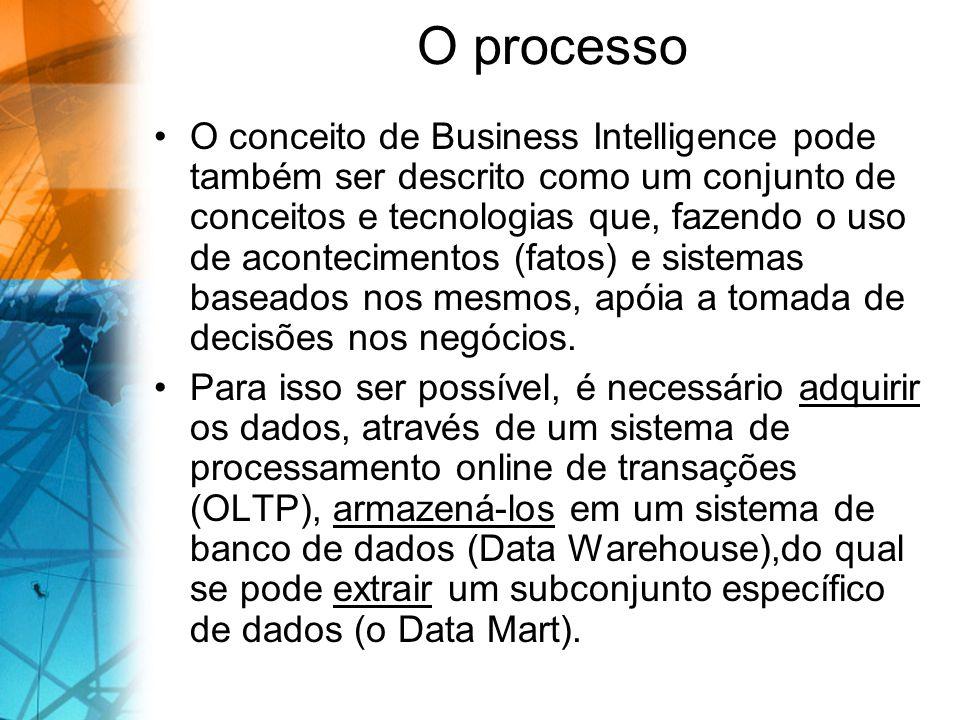 O processo O conceito de Business Intelligence pode também ser descrito como um conjunto de conceitos e tecnologias que, fazendo o uso de acontecimentos (fatos) e sistemas baseados nos mesmos, apóia a tomada de decisões nos negócios.