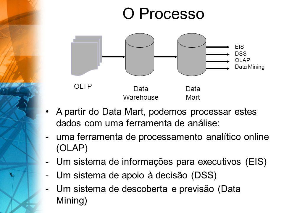 O Processo OLTP Data Warehouse Data Mart EIS DSS OLAP Data Mining A partir do Data Mart, podemos processar estes dados com uma ferramenta de análise: -uma ferramenta de processamento analítico online (OLAP) -Um sistema de informações para executivos (EIS) -Um sistema de apoio à decisão (DSS) -Um sistema de descoberta e previsão (Data Mining)