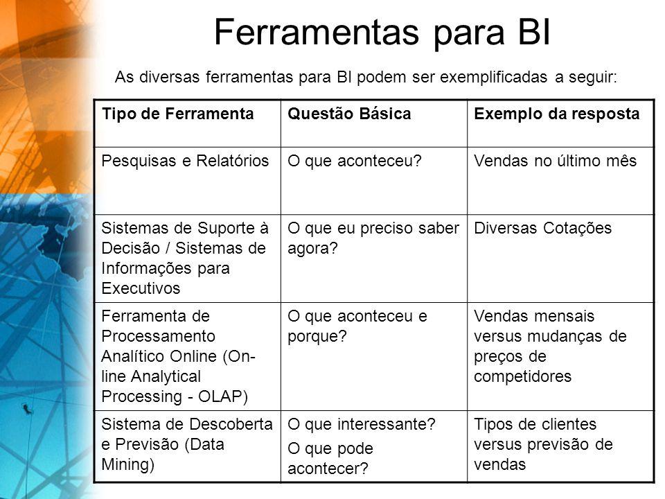 Ferramentas para BI As diversas ferramentas para BI podem ser exemplificadas a seguir: Tipo de FerramentaQuestão BásicaExemplo da resposta Pesquisas e