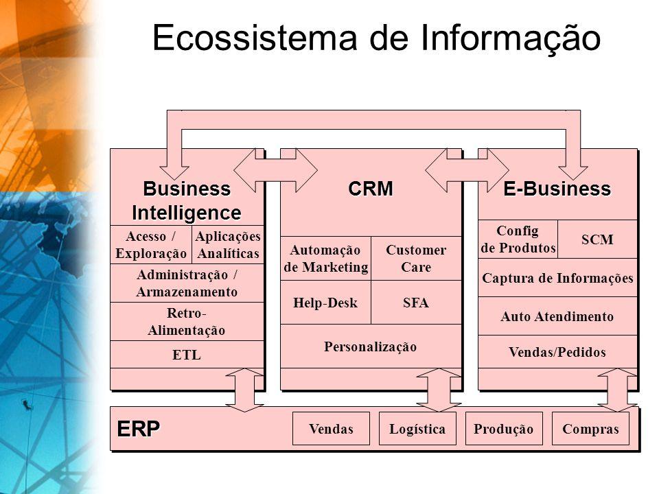 Ecossistema de InformaçãoERPERP VendasComprasLogísticaProdução CRMCRM Customer Care SFA Automação de Marketing Help-Desk PersonalizaçãoE-BusinessE-Bus
