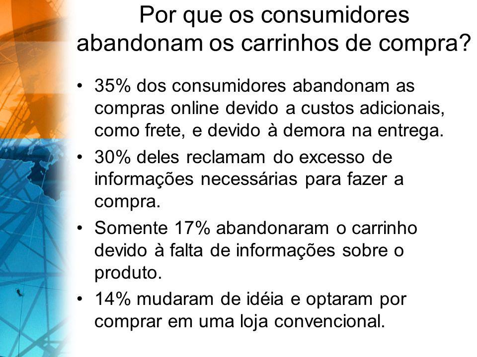 Por que os consumidores abandonam os carrinhos de compra? 35% dos consumidores abandonam as compras online devido a custos adicionais, como frete, e d