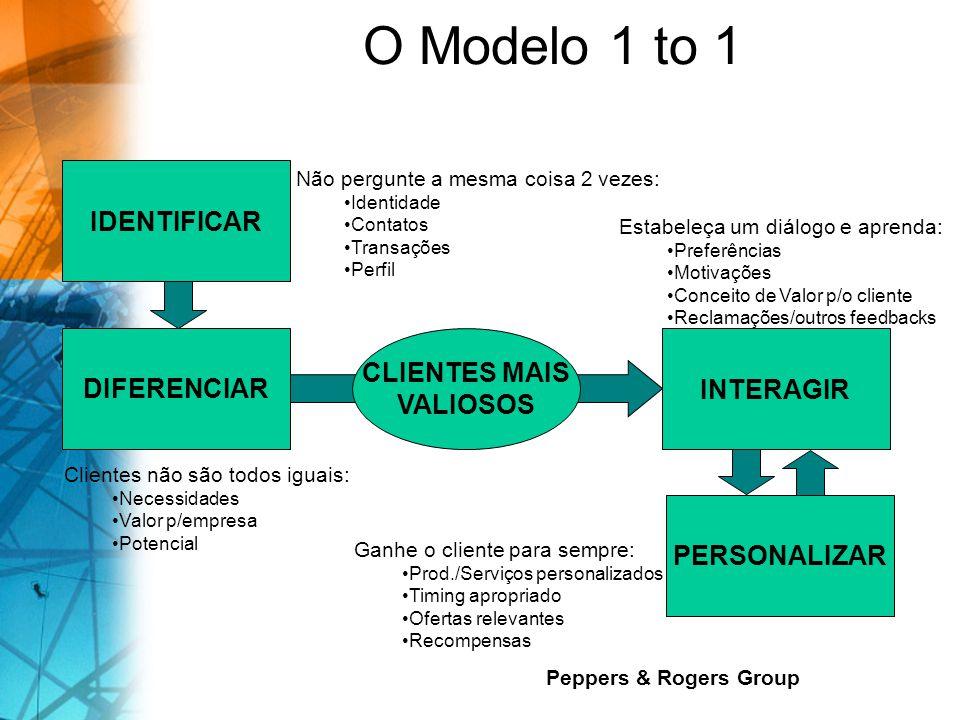 O Modelo 1 to 1 Peppers & Rogers Group IDENTIFICAR DIFERENCIAR CLIENTES MAIS VALIOSOS INTERAGIR PERSONALIZAR Não pergunte a mesma coisa 2 vezes: Identidade Contatos Transações Perfil Clientes não são todos iguais: Necessidades Valor p/empresa Potencial Estabeleça um diálogo e aprenda: Preferências Motivações Conceito de Valor p/o cliente Reclamações/outros feedbacks Ganhe o cliente para sempre: Prod./Serviços personalizados Timing apropriado Ofertas relevantes Recompensas