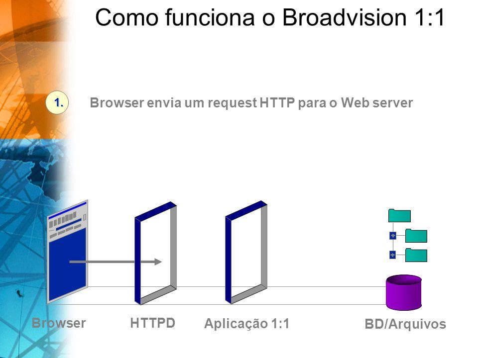 Como funciona o Broadvision 1:1 HTTPDBrowser BD/Arquivos Browser envia um request HTTP para o Web server 1. Aplicação 1:1
