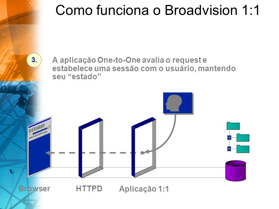 Browser BD/Arquivos A aplicação One-to-One avalia o request e estabelece uma sessão com o usuário, mantendo seu estado 3. Aplicação 1:1 HTTPD Como fun