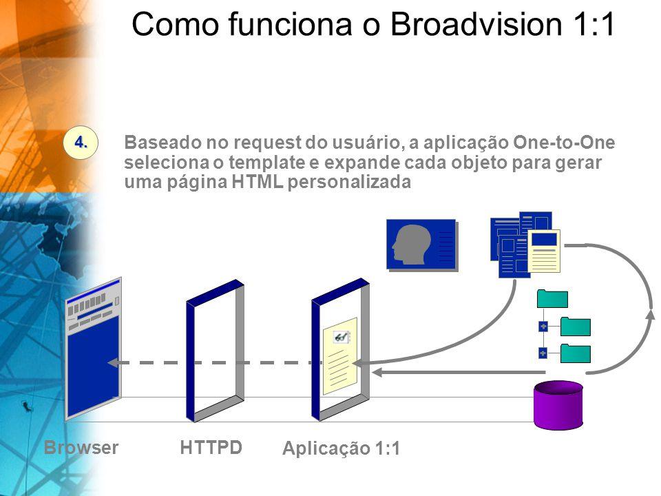 BrowserBD/Arquivos Baseado no request do usuário, a aplicação One-to-One seleciona o template e expande cada objeto para gerar uma página HTML personalizada 4.