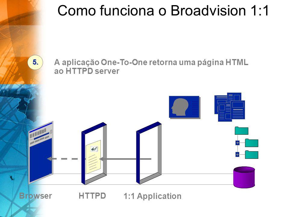 BrowserDatabase/Files A aplicação One-To-One retorna uma página HTML ao HTTPD server 5. 1:1 Application HTTPD Como funciona o Broadvision 1:1