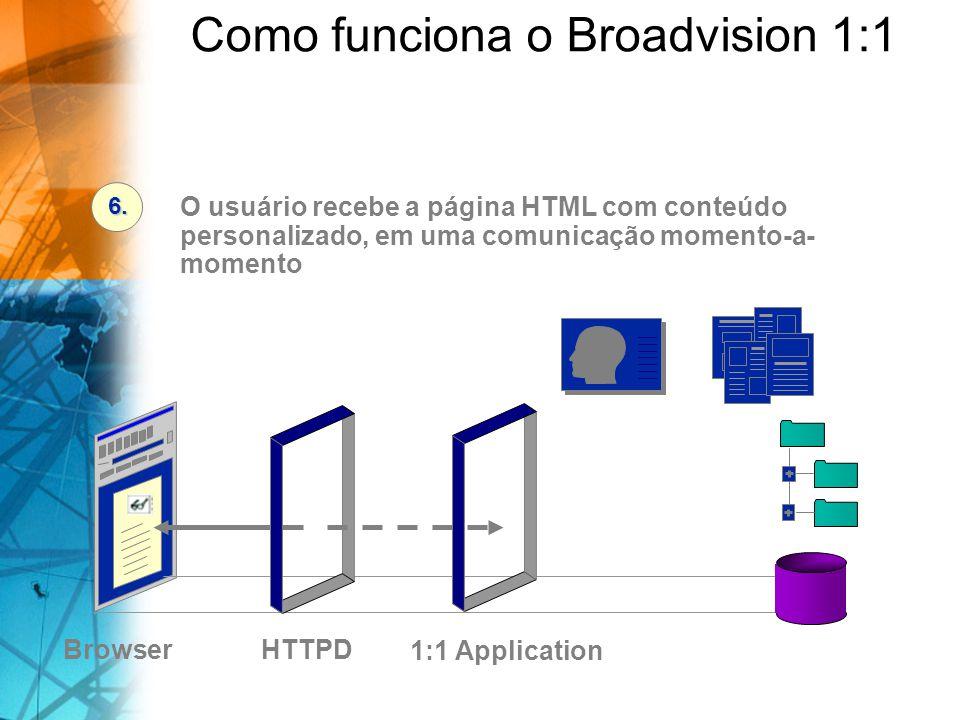 BrowserDatabase/Files O usuário recebe a página HTML com conteúdo personalizado, em uma comunicação momento-a- momento 6. 1:1 Application HTTPD Como f