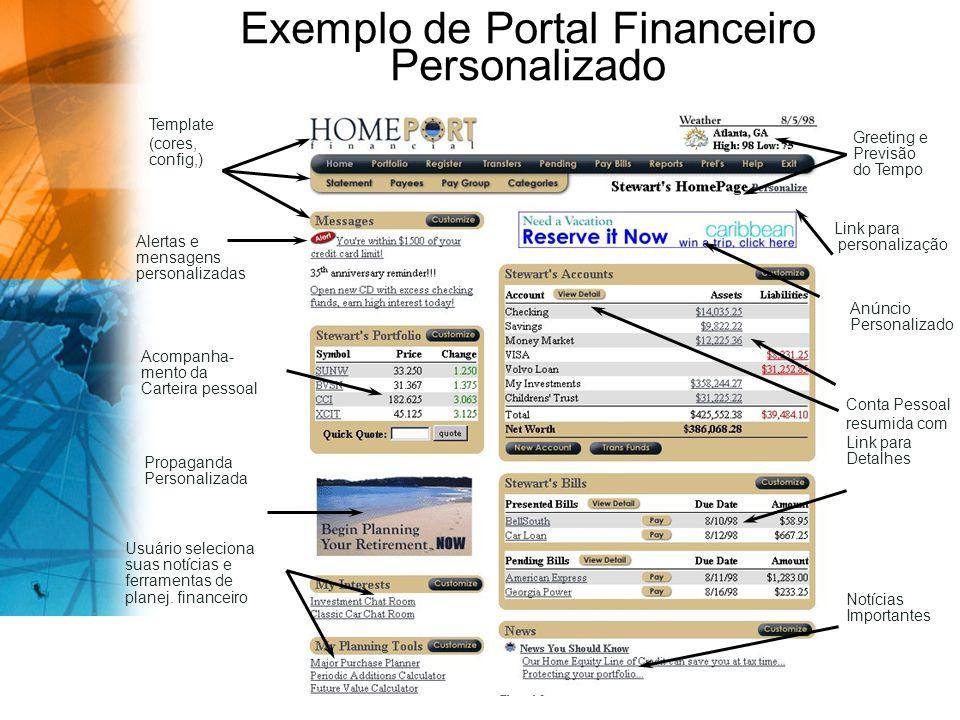Exemplo de Portal Financeiro Personalizado Acompanha- mento da Carteira pessoal Propaganda Personalizada Template (cores, config,) Anúncio Personalizado Alertas e mensagens personalizadas Usuário seleciona suas notícias e ferramentas de planej.