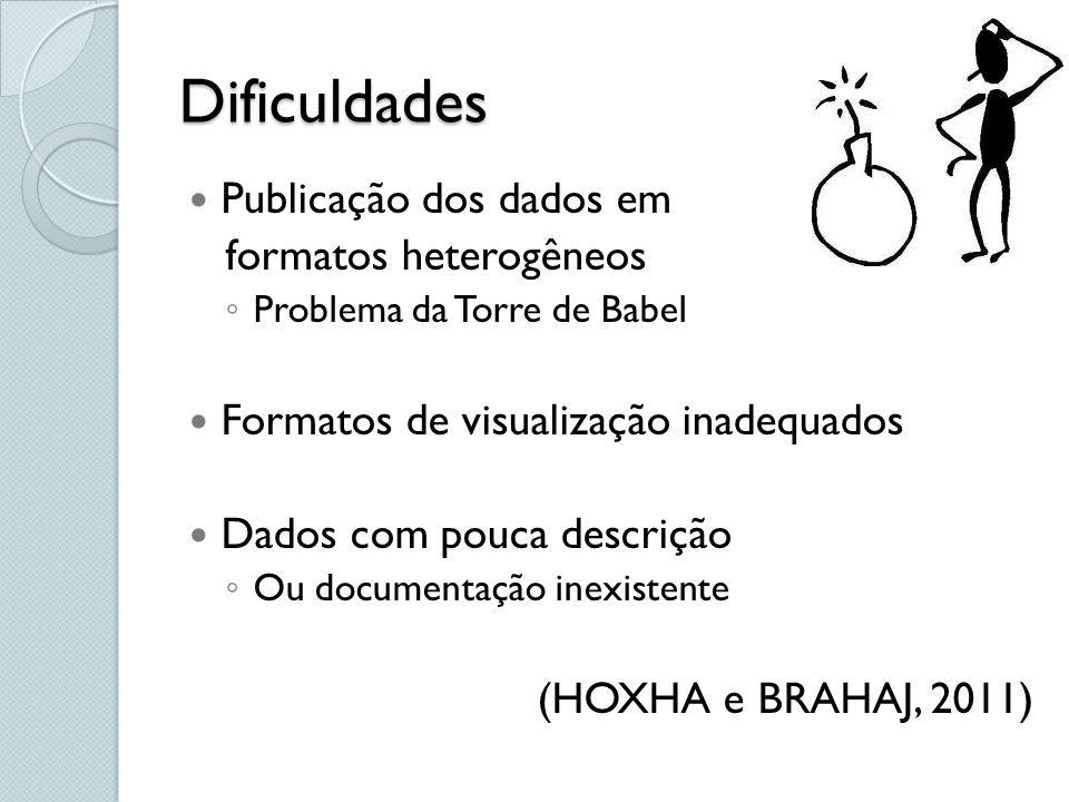 Dificuldades Publicação dos dados em formatos heterogêneos Problema da Torre de Babel Formatos de visualização inadequados Dados com pouca descrição O