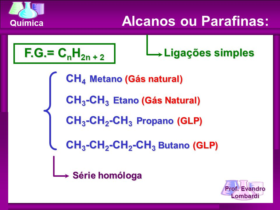 Prof. Evandro Lombardi Química Alcanos ou Parafinas: F.G.= C n H 2n + 2 Ligações simples CH 4 Metano (Gás natural) CH 3 -CH 3 Etano (Gás Natural) CH 3