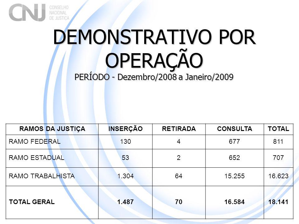 DEMONSTRATIVO POR OPERAÇÃO PERÍODO - Dezembro/2008 a Janeiro/2009 RAMOS DA JUSTIÇAINSERÇÃORETIRADACONSULTATOTAL RAMO FEDERAL 1304677811 RAMO ESTADUAL5