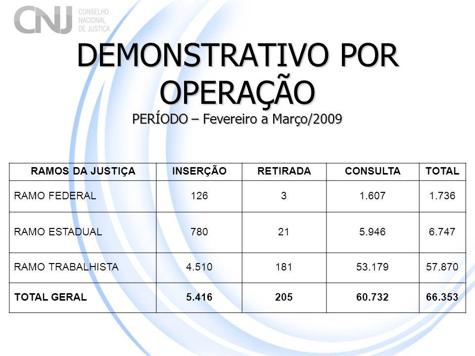 DEMONSTRATIVO POR OPERAÇÃO PERÍODO – Fevereiro a Março/2009 RAMOS DA JUSTIÇAINSERÇÃORETIRADACONSULTATOTAL RAMO FEDERAL 12631.6071.736 RAMO ESTADUAL780