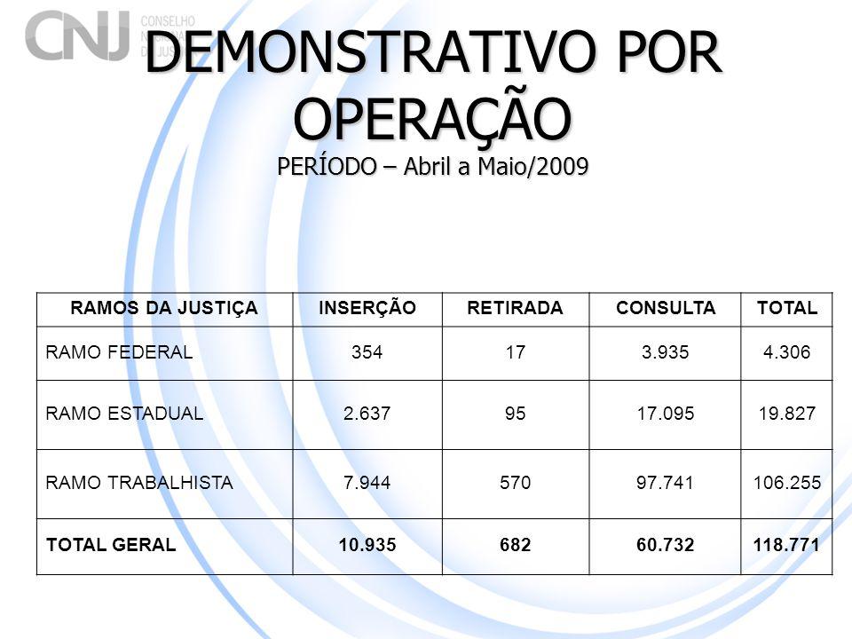DEMONSTRATIVO POR OPERAÇÃO PERÍODO – Abril a Maio/2009 RAMOS DA JUSTIÇAINSERÇÃORETIRADACONSULTATOTAL RAMO FEDERAL 354173.9354.306 RAMO ESTADUAL2.63795